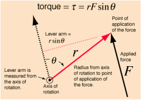 Experiment 2 Torque 2nd Condition Of Equilibrium